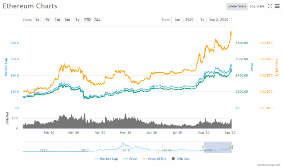 Ether chart