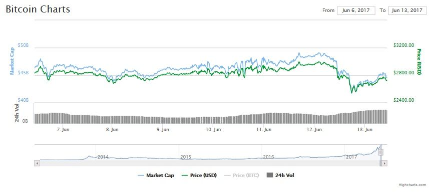 Bitcoin price chart, June 13, 2017