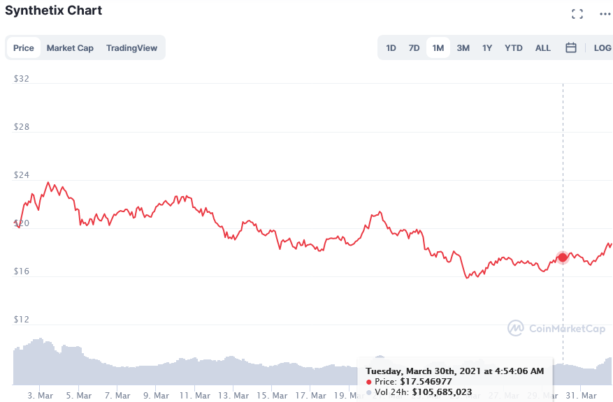 Screenshot_2021-04-01_Synthetix_price_today, _SNX_live_marketcap, _chart, _and_info_CoinMarketCap.png