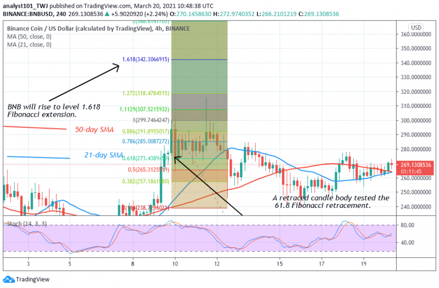 BNB_price_MARCH_21,_2021_-_Coinidol_2_chart.png