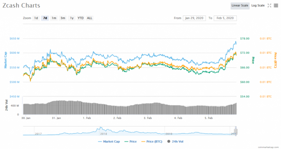 Screenshot_2020-02-05_Zcash_(ZEC)_price,_charts,_market_cap,_and_other_metrics_CoinMarketCap.png