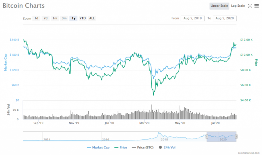 Screenshot_2020-08-05_Bitcoin_price,_charts,_market_cap,_and_other_metrics_CoinMarketCap.png