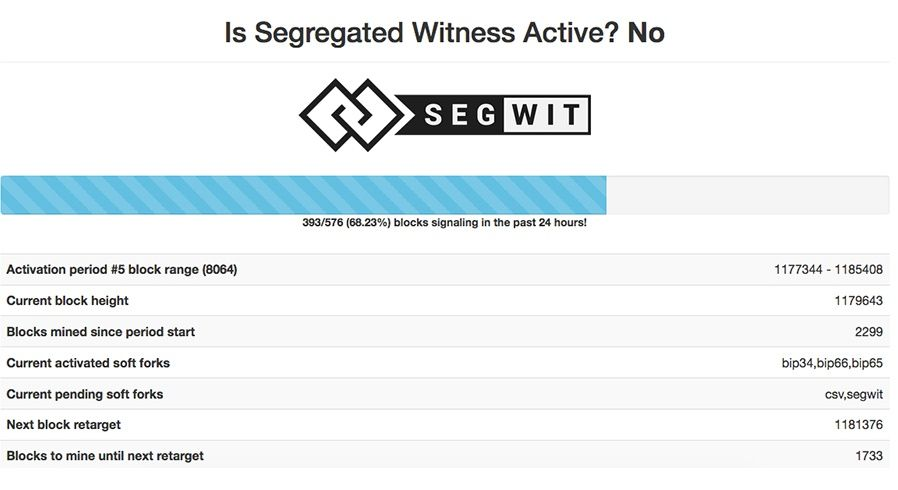 Litecoin Segregated Witness