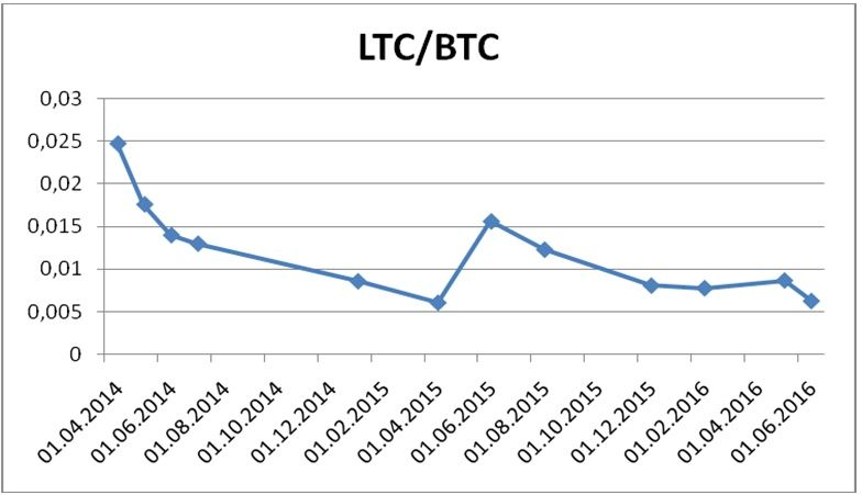 The dynamics of the price of LTC/BTC from 2014 to 1st half of 2016