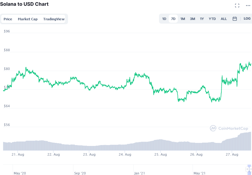 Screenshot_2021-08-27_at_14-03-47_Solana_price_today,_SOL_live_marketcap,_chart,_and_info_CoinMarketCap.png