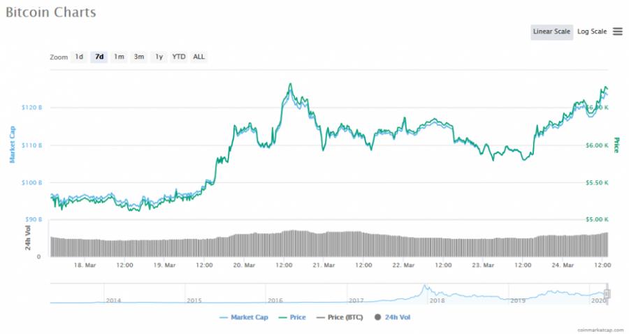 Screenshot_2020-03-24_Bitcoin_price,_charts,_market_cap,_and_other_metrics_CoinMarketCap.png