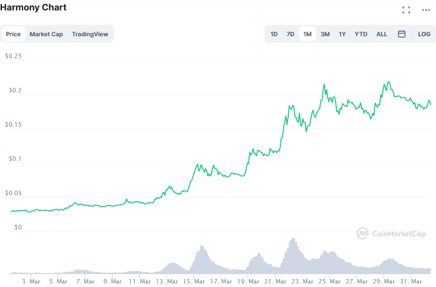 Screenshot_2021-04-01_Harmony_price_today, _ONE_live_marketcap, _chart, _and_info_CoinMarketCap.png
