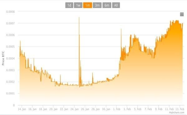 Bitcoin-PR-Buzz-BitConnect-Price-Chart.jpg