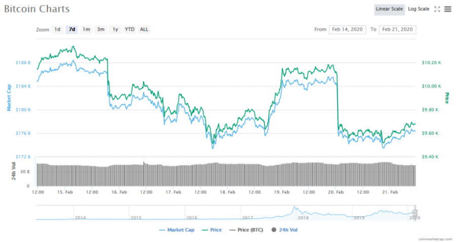 Screenshot_2020-02-21_Bitcoin_price,_charts,_market_cap,_and_other_metrics_CoinMarketCap.png