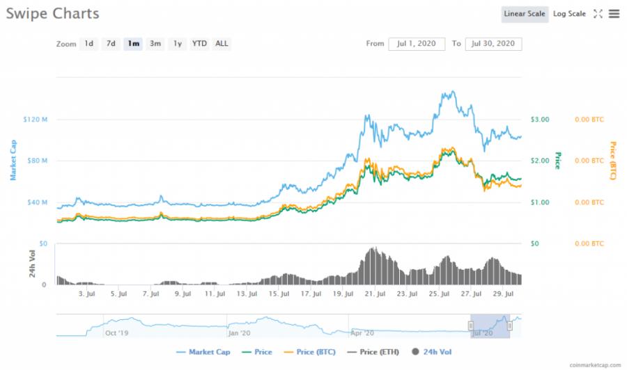 Screenshot_2020-08-07_Swipe_(SXP)_price,_charts,_market_cap,_and_other_metrics_CoinMarketCap.png
