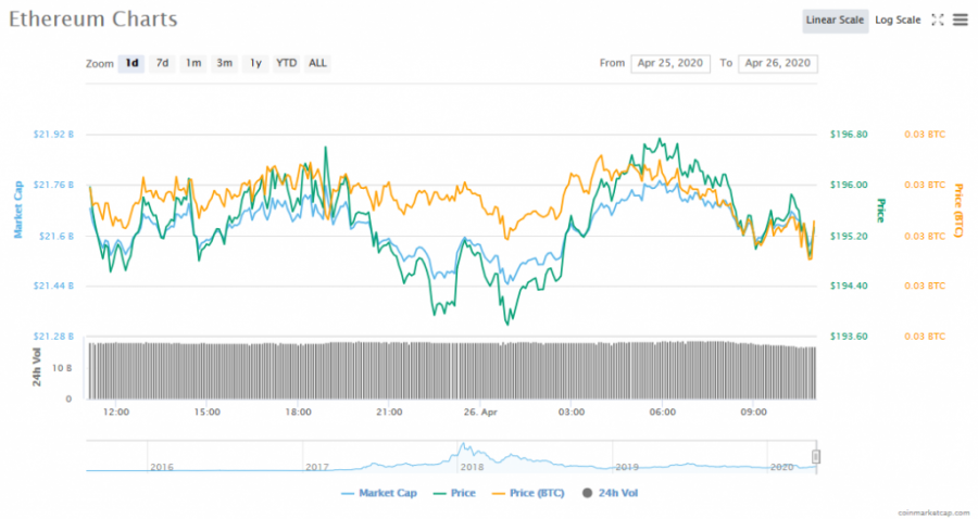 Screenshot_2020-04-26_Ethereum_(ETH)_price,_charts,_market_cap,_and_other_metrics_CoinMarketCap.png