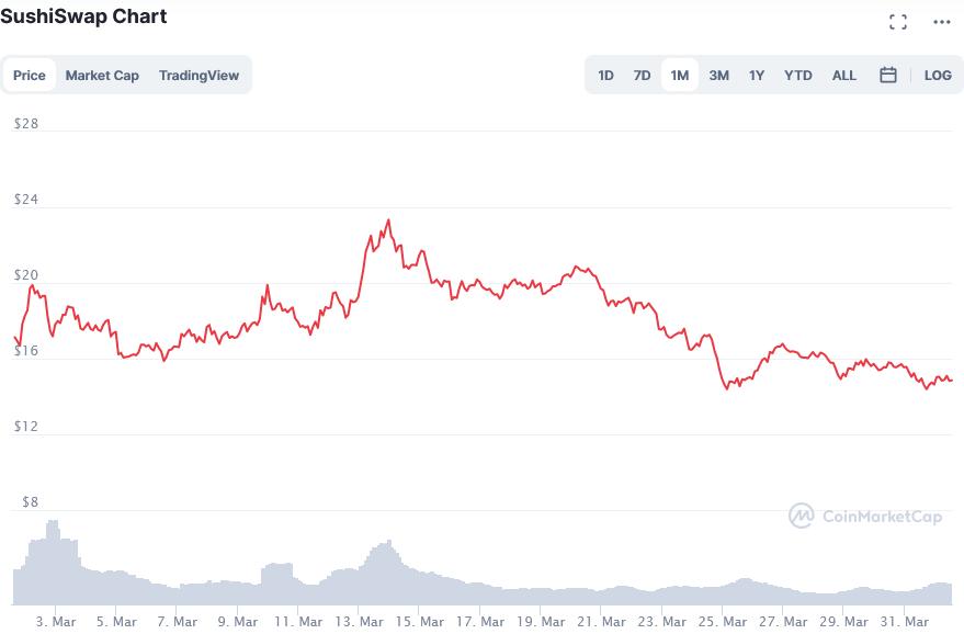 Screenshot_2021-04-01_SushiSwap_price_today, _SUSHI_live_marketcap, _chart, _and_info_CoinMarketCap.png