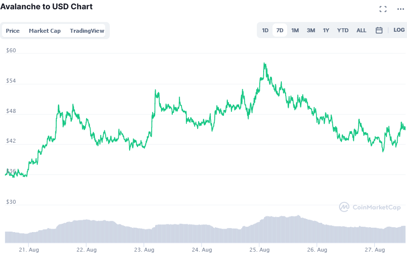 Screenshot_2021-08-27_at_14-02-04_Avalanche_price_today,_AVAX_live_marketcap,_chart,_and_info_CoinMarketCap.png