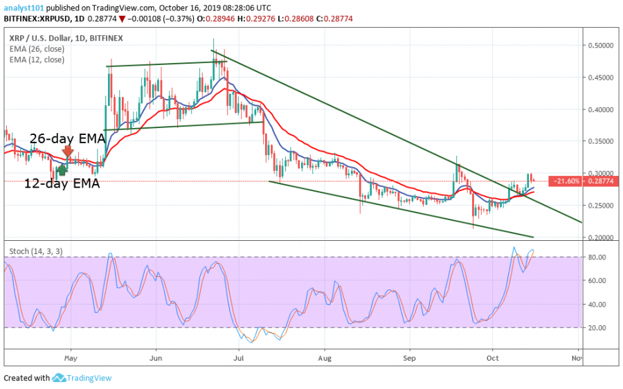 Ripple price, October 16, 2019