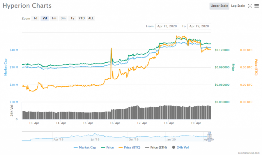 Screenshot_2020-04-19_Hyperion_(HYN)_price,_charts,_market_cap,_and_other_metrics_CoinMarketCap.png