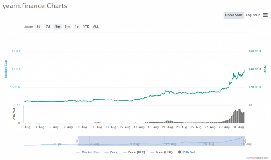 Screenshot_2020-08-31_yearn_finance_(YFI)_price,_charts,_market_cap,_and_other_metrics_CoinMarketCap.png