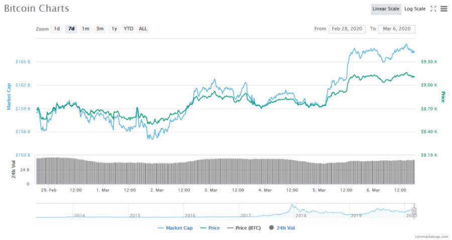Screenshot_2020-03-06_Bitcoin_price,_charts,_market_cap,_and_other_metrics_CoinMarketCap.png