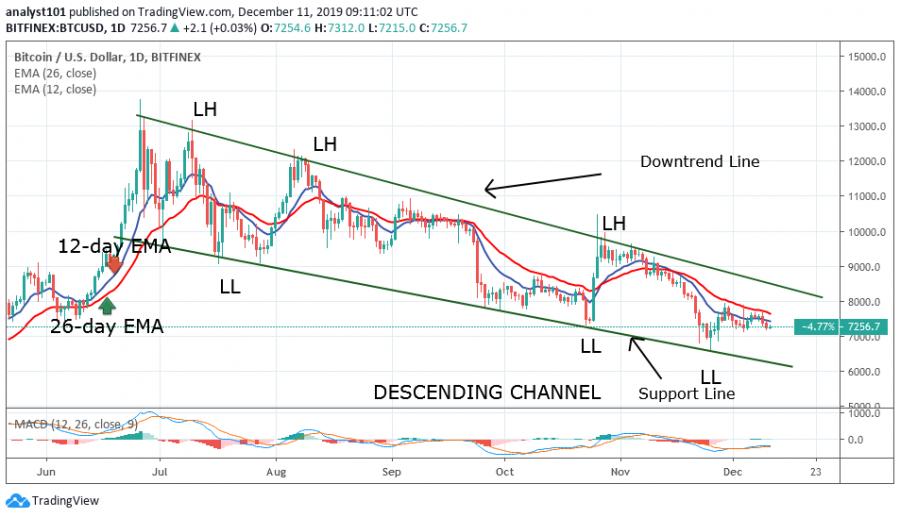 Bitcoin price, December 11, 2019