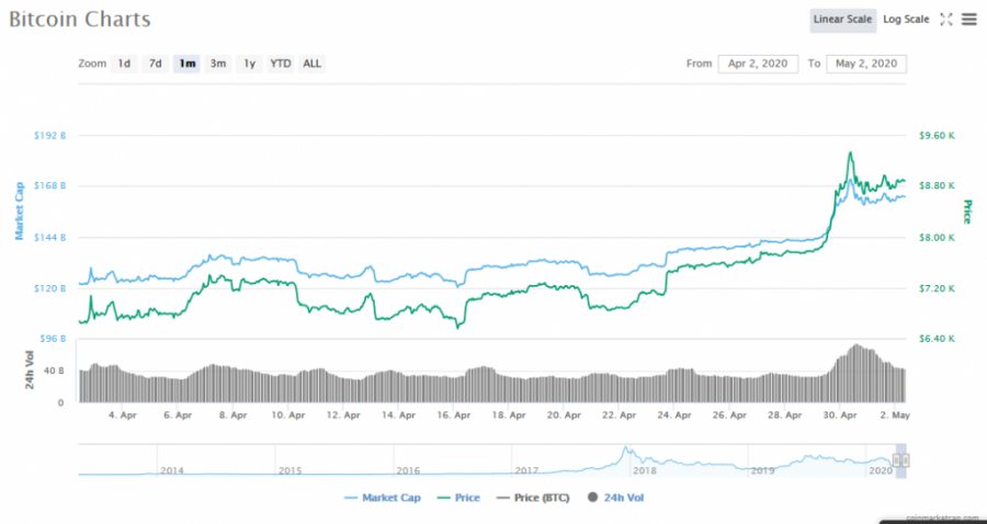 Screenshot_2020-05-02_Bitcoin_price,_charts,_market_cap,_and_other_metrics_CoinMarketCap.png
