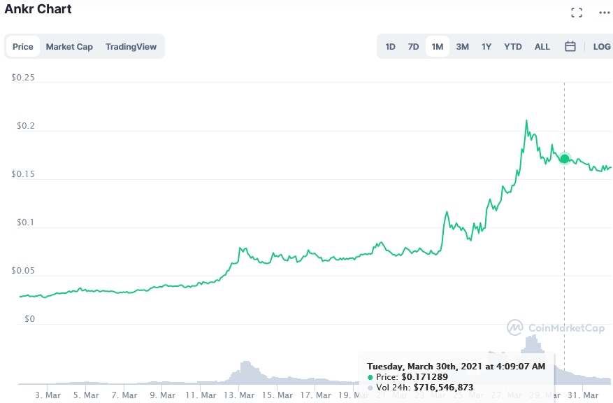 Screenshot_2021-04-01_Ankr_price_today, _ANKR_live_marketcap, _chart, _and_info_CoinMarketCap.png