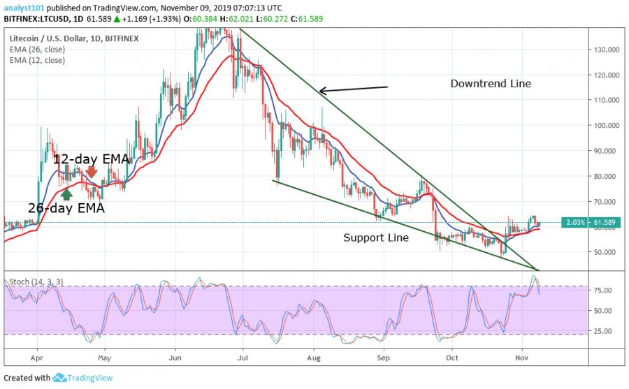 LTC chart.png