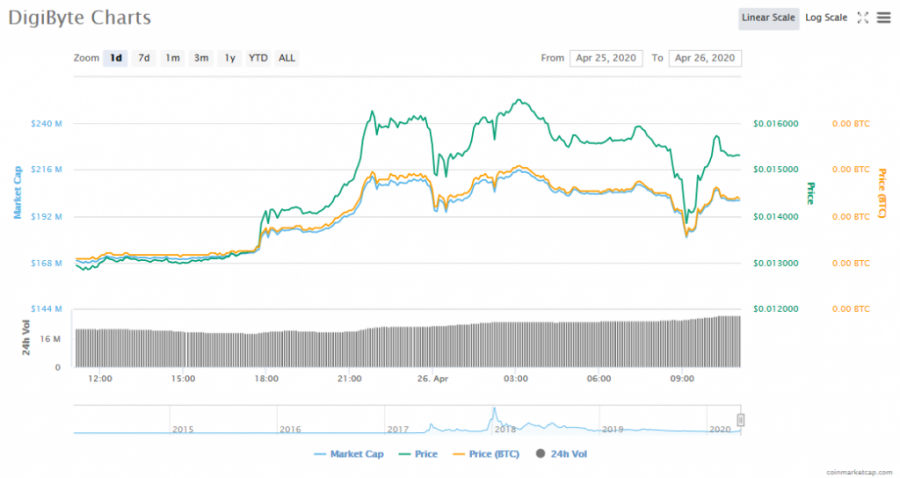 Screenshot_2020-04-26_DigiByte_(DGB)_price,_charts,_market_cap,_and_other_metrics_CoinMarketCap.png