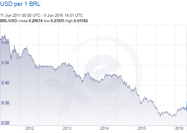 Similar BRL to USD values