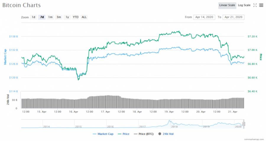 Screenshot_2020-04-21_Bitcoin_price,_charts,_market_cap,_and_other_metrics_CoinMarketCap.png
