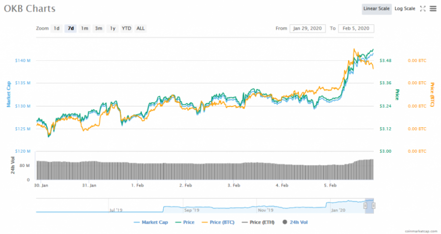 Screenshot_2020-02-05_OKB_(OKB)_price,_charts,_market_cap,_and_other_metrics_CoinMarketCap.png