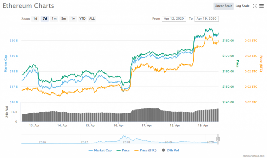 Screenshot_2020-04-19_Ethereum_(ETH)_price,_charts,_market_cap,_and_other_metrics_CoinMarketCap.png