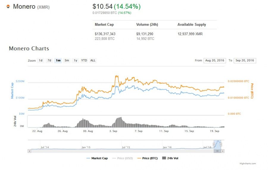 Monero price chart by coinmarketcap.com, September 20, 2016