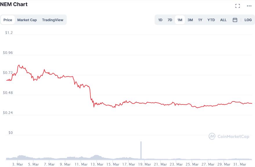 Screenshot_2021-04-01_NEM_price_today, _XEM_live_marketcap, _chart, _and_info_CoinMarketCap.png