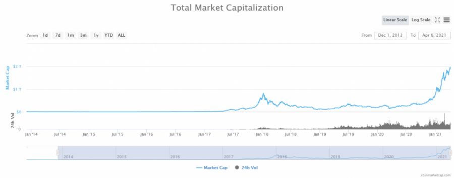 Screenshot_2021-04-06_Global_Cryptocurrency_Market_Charts_CoinMarketCap(1).png