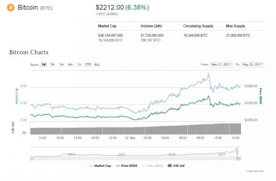 Bitcoin price, May 22, 2017