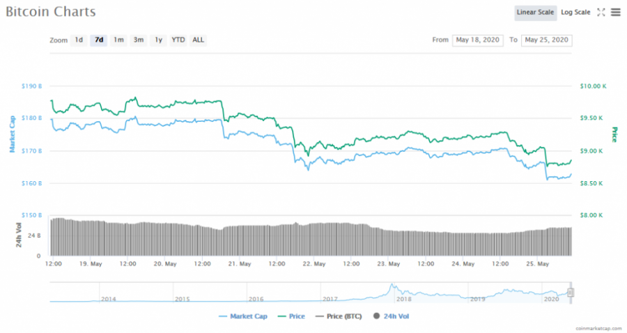 Screenshot_2020-05-25_Bitcoin_price,_charts,_market_cap,_and_other_metrics_CoinMarketCap.png