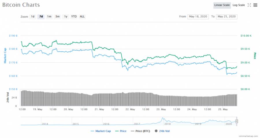 Screenshot_2020-05-25_Bitcoin_price,_charts,_market_cap,_and_other_metrics_CoinMarketCap.png