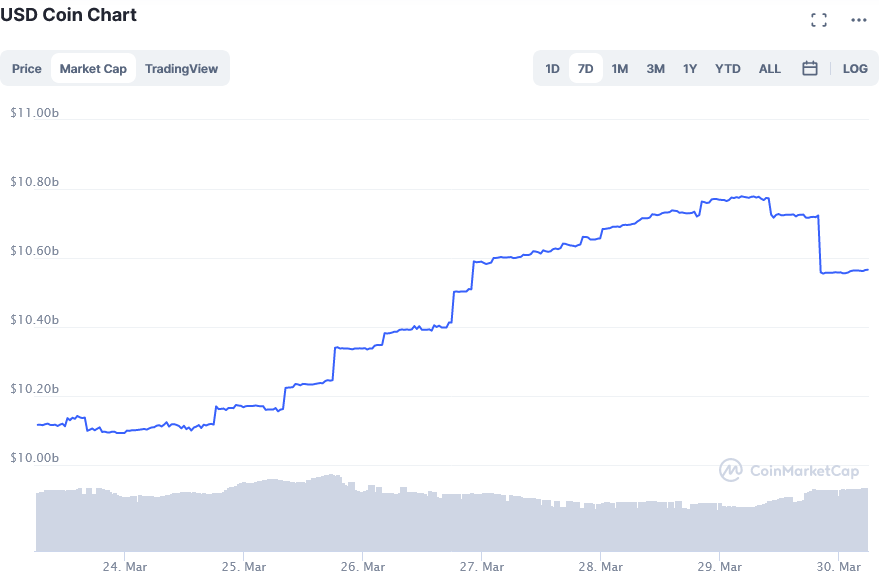 Screenshot_2021-03-30_USD_Coin_price_today, _USDC_live_marketcap, _chart, _and_info_CoinMarketCap.png