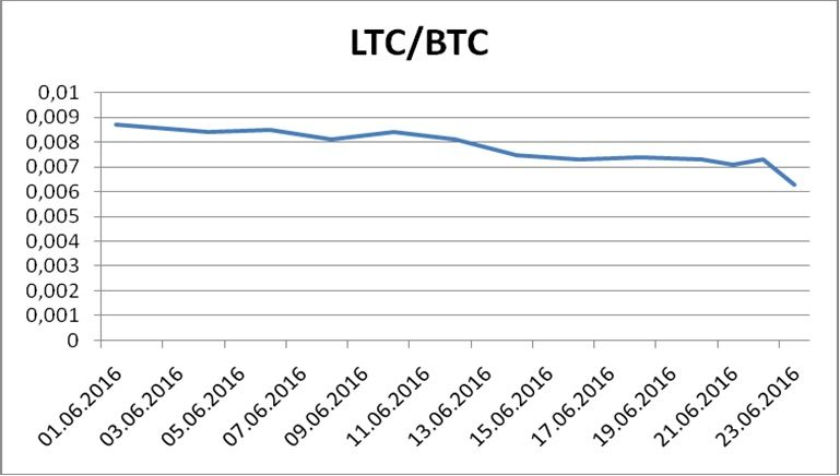 LTC/BTC exchange rates in June 2016