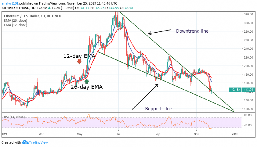 Ethereum price, November 25,2019
