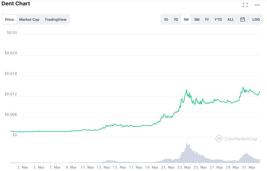Screenshot_2021-04-01_Dent_price_today, _DENT_live_marketcap, _chart, _and_info_CoinMarketCap.png