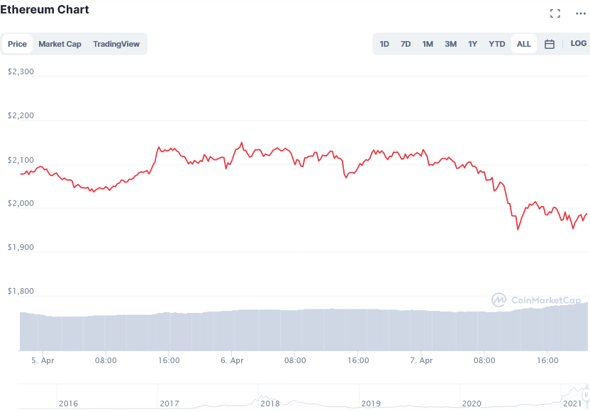 Screenshot_2021-04-08_Ethereum_price_today، _ETH_live_marketcap، _chart، _and_info_CoinMarketCap.png