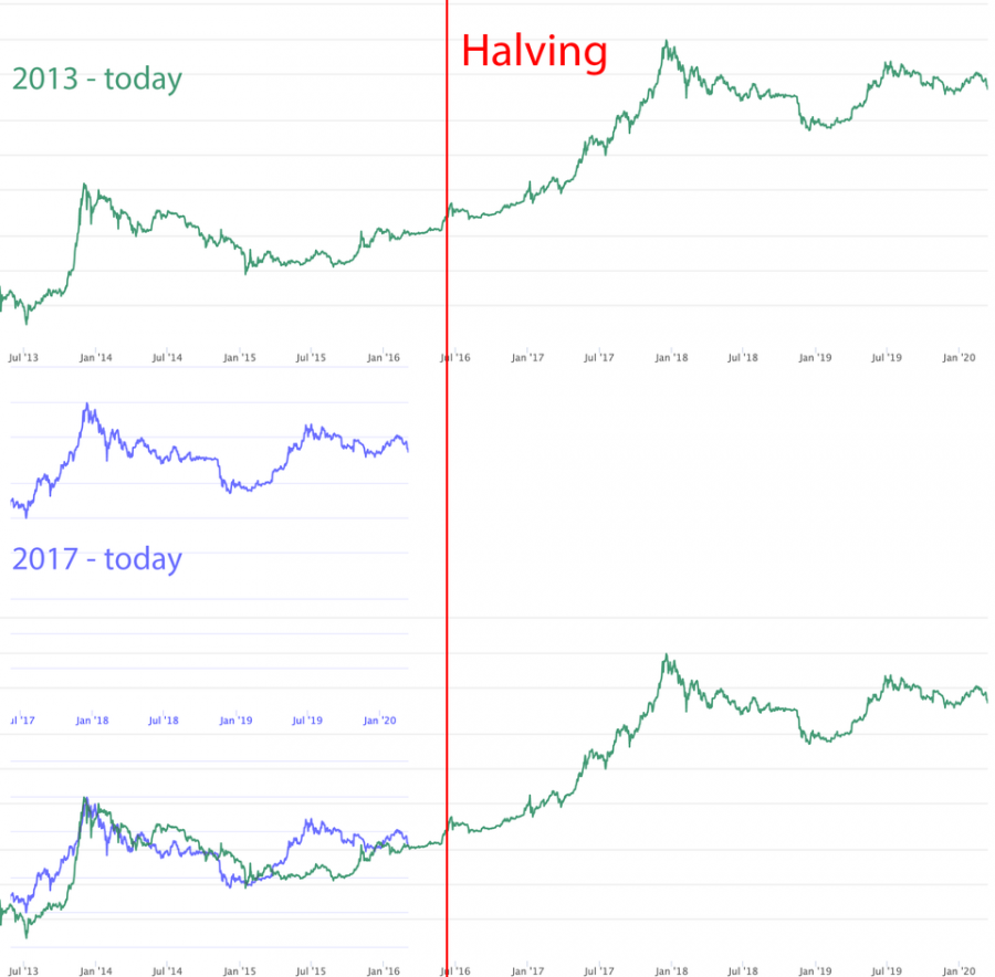 halving.png