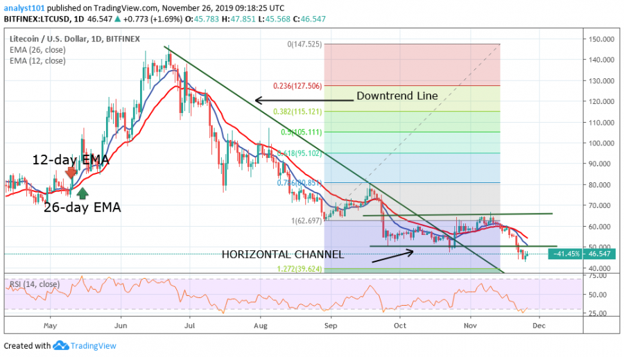 Litecoin price, November 26, 2019