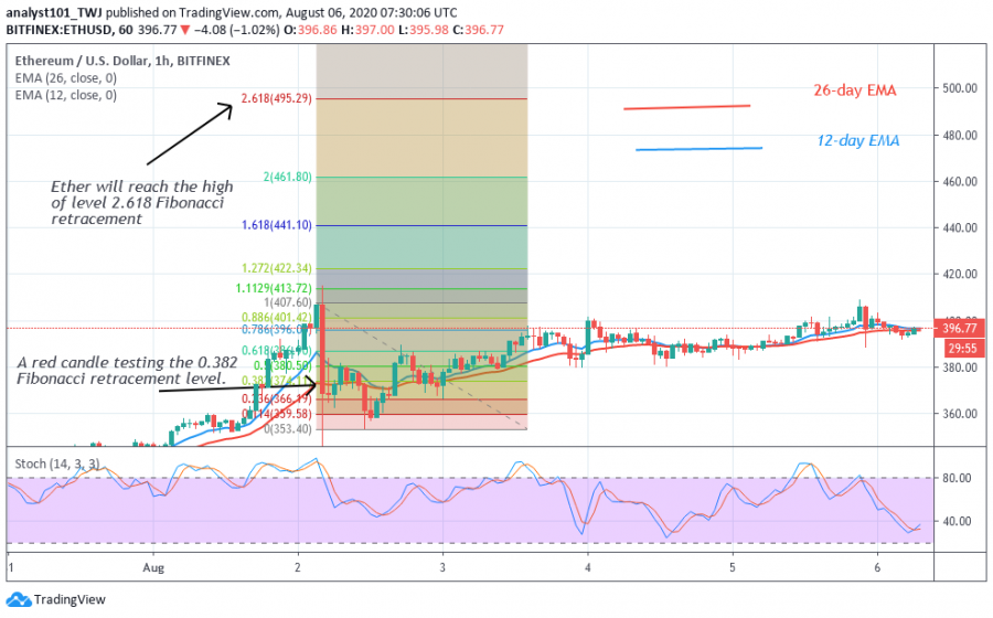 ETH-Coinidol.(1 Hour Chart)png.png
