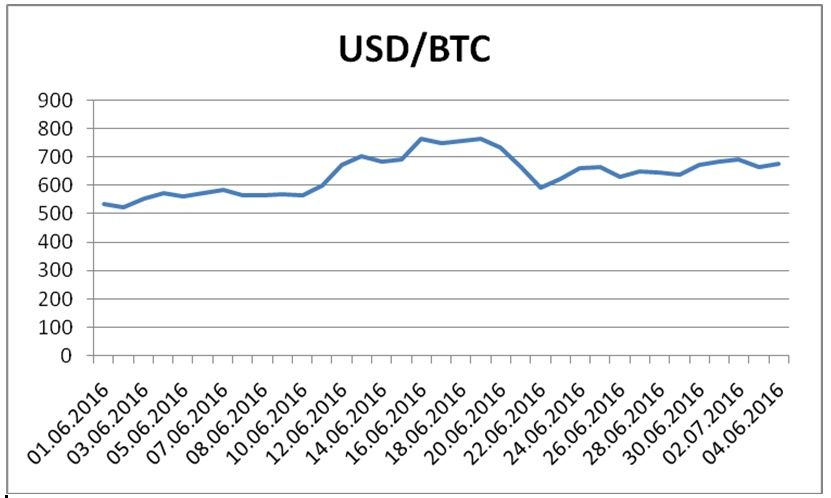 Dynamics of BTC/USD exchange rates in June 2016