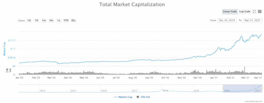Screenshot_2021-03-31_Global_Cryptocurrency_Market_Charts_CoinMarketCap.png