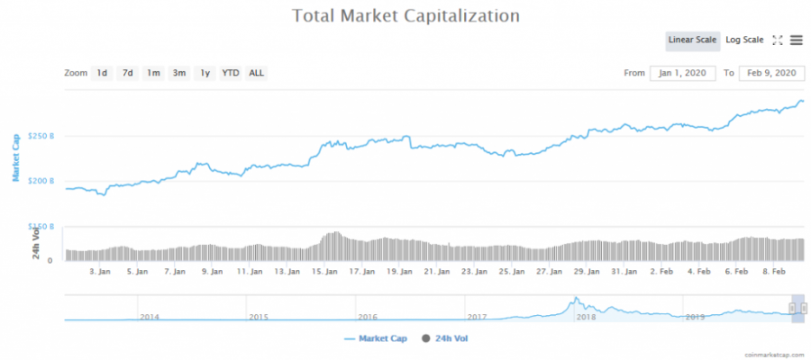Screenshot_2020-02-09_Global_Charts_CoinMarketCap.png