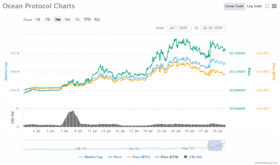 Screenshot_2020-08-07_Ocean_Protocol_(OCEAN)_price,_charts,_market_cap,_and_other_metrics_CoinMarketCap.png