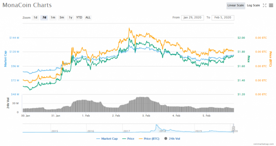 Screenshot_2020-02-05_MonaCoin_(MONA)_price,_charts,_market_cap,_and_other_metrics_CoinMarketCap.png