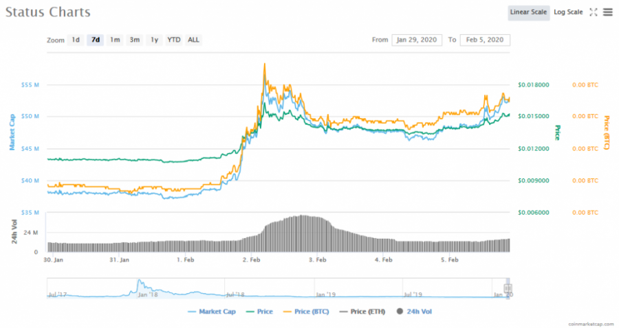 Screenshot_2020-02-05_Status_(SNT)_price,_charts,_market_cap,_and_other_metrics_CoinMarketCap.png